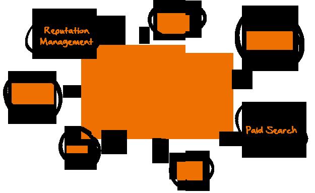 inbound marketing consultant